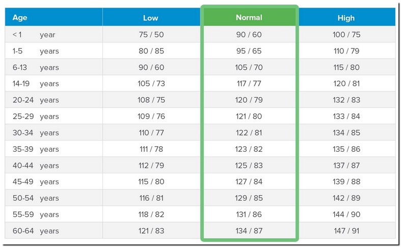 129 Over 76 Normal Blood Pressure