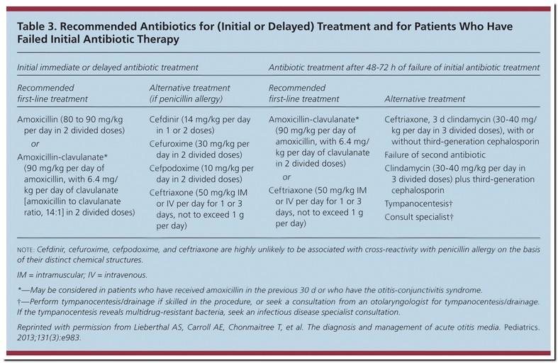 Amoxicillin For Ear Infection Dosage
