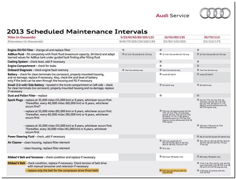 Audi A4 Maintenance Schedule 2013