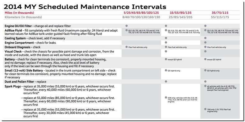 Audi A4 Maintenance Schedule 2014