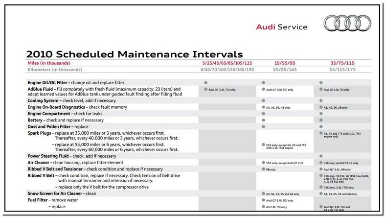 Audi A4 Maintenance Schedule