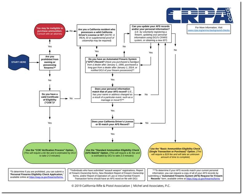 C And R License California