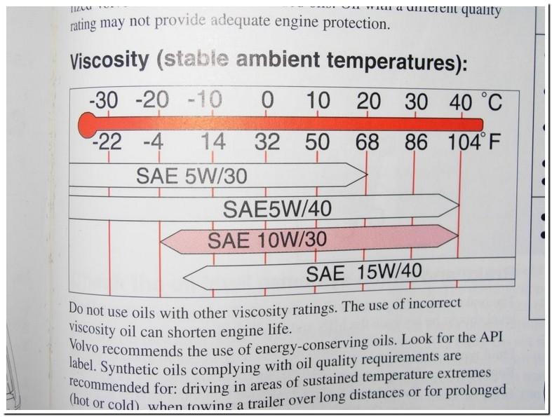 Can U Use 10w 40 Instead Of 5w 30