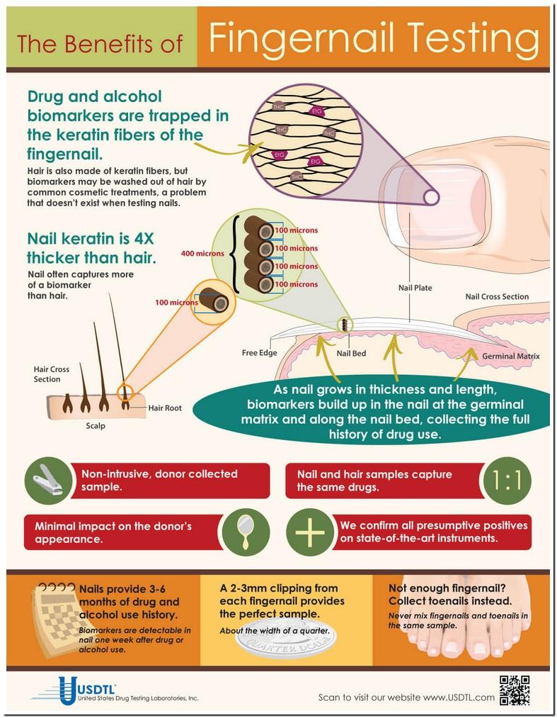 Fingernail Drug Test