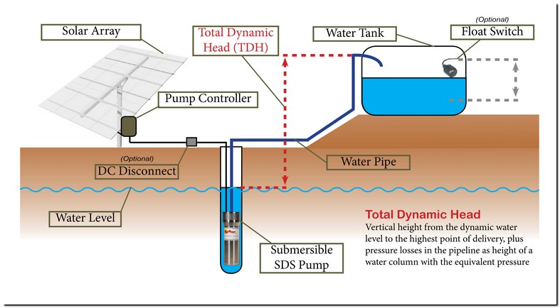 Gravity Fed Water Tank Height
