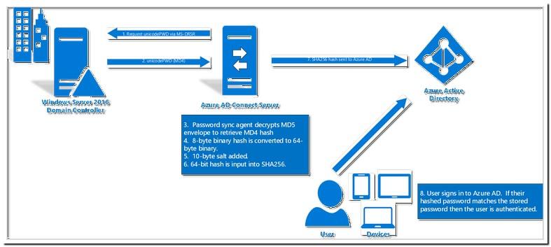 Protected Cloud Key Syncing Wil De Sleutelhanger