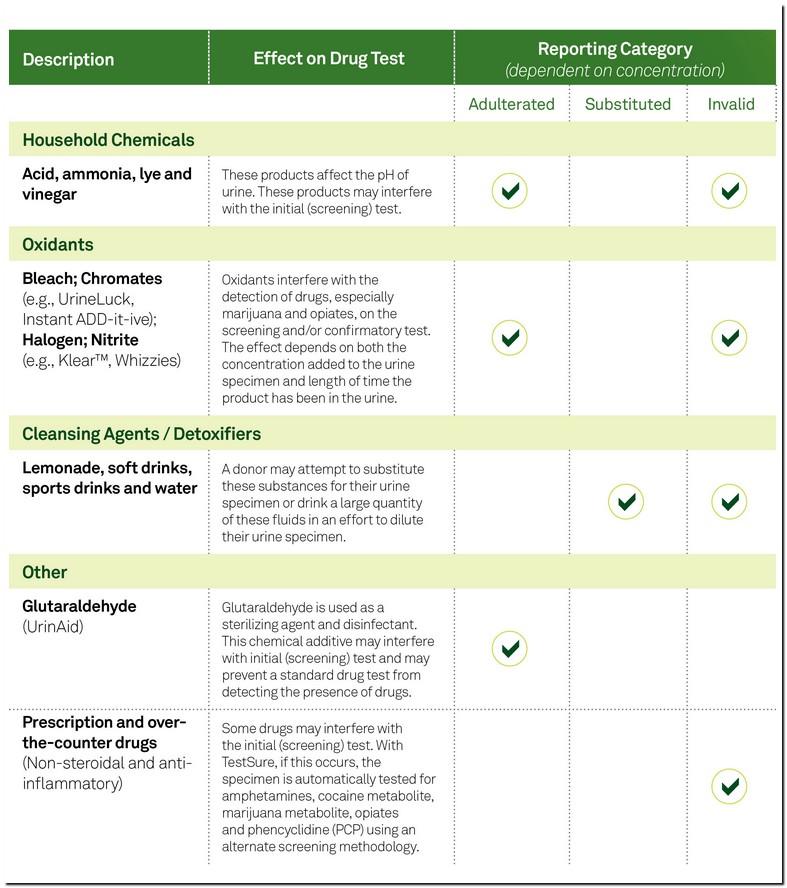 Quest Diagnostics 10 Panel Drug Test