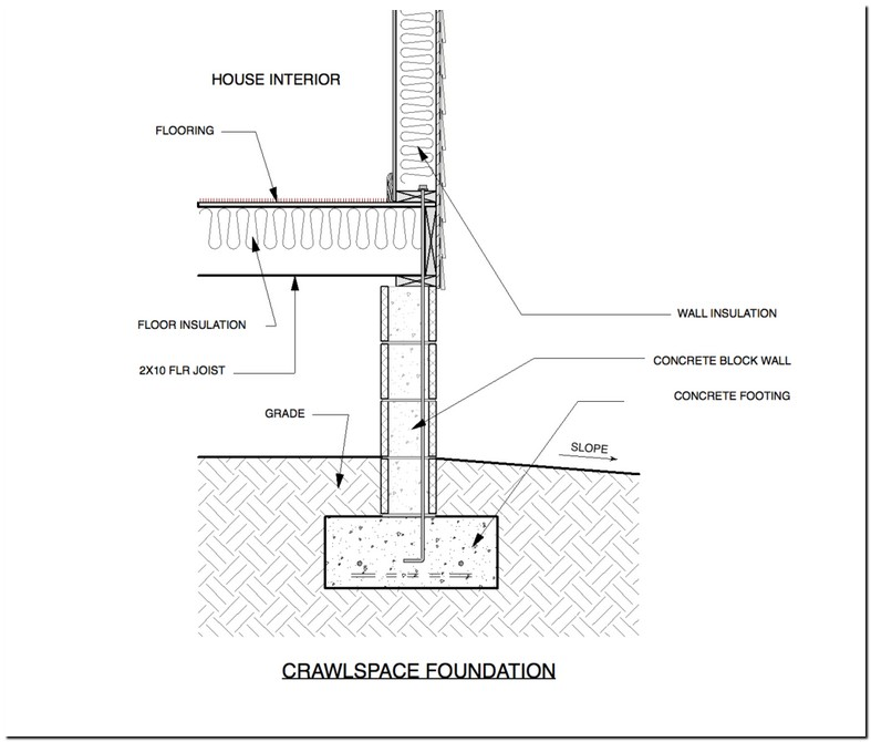 Raised Slab Foundation Pros And Cons