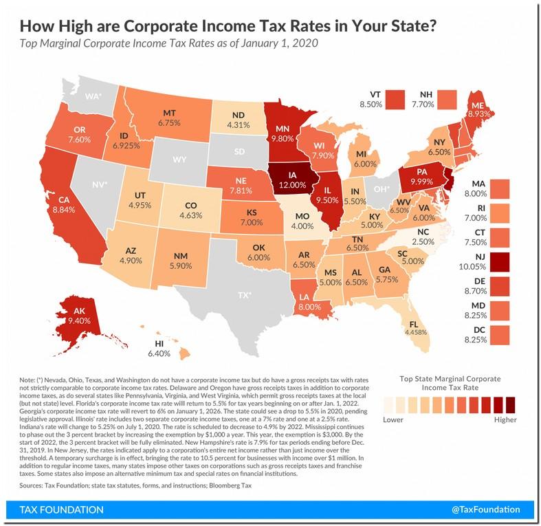 Texas Gross Receipts Tax 2020