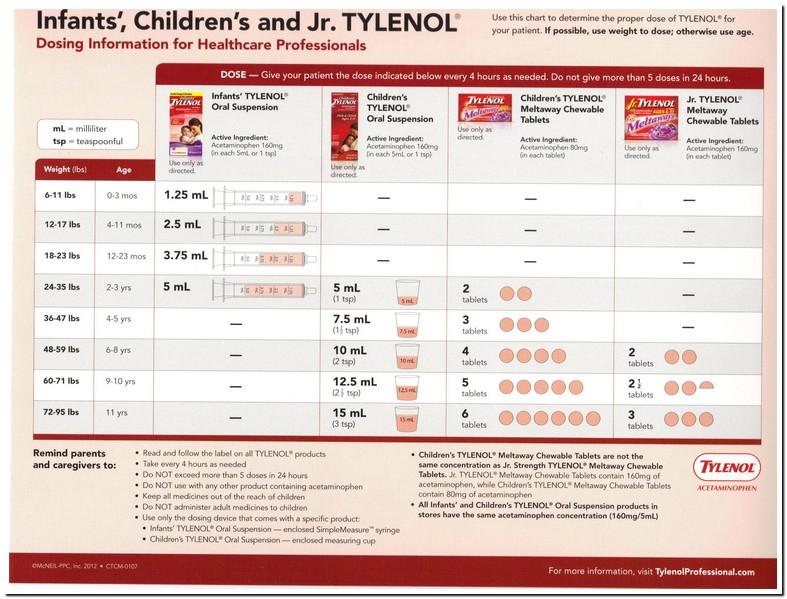 Tylenol Dosing For Dogs
