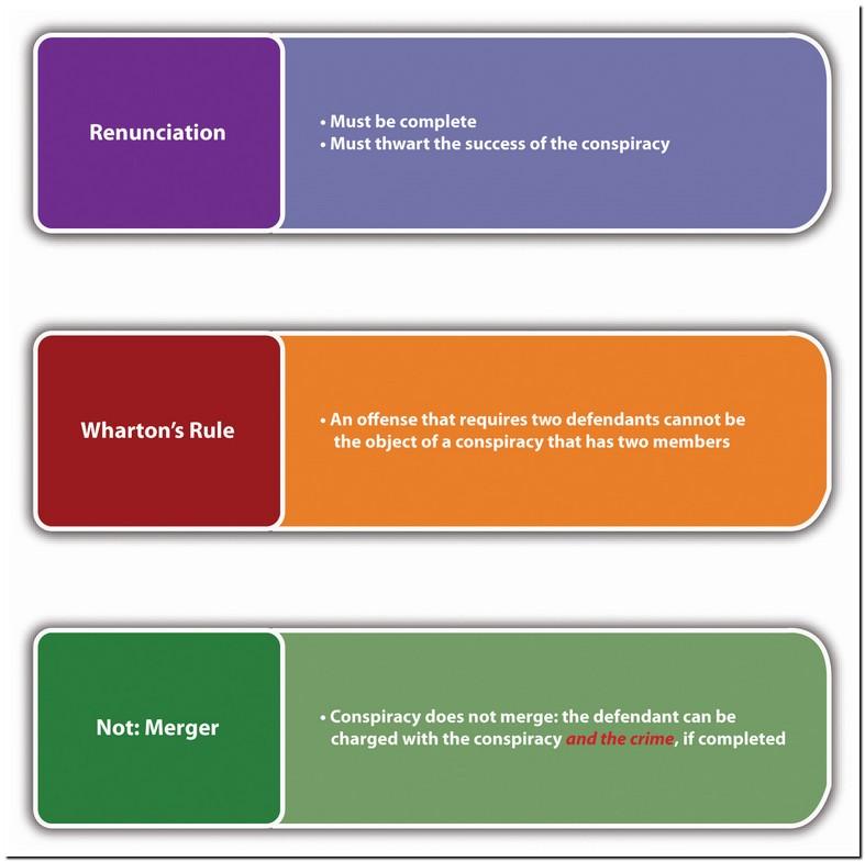 Wharton Rule Criminal Law