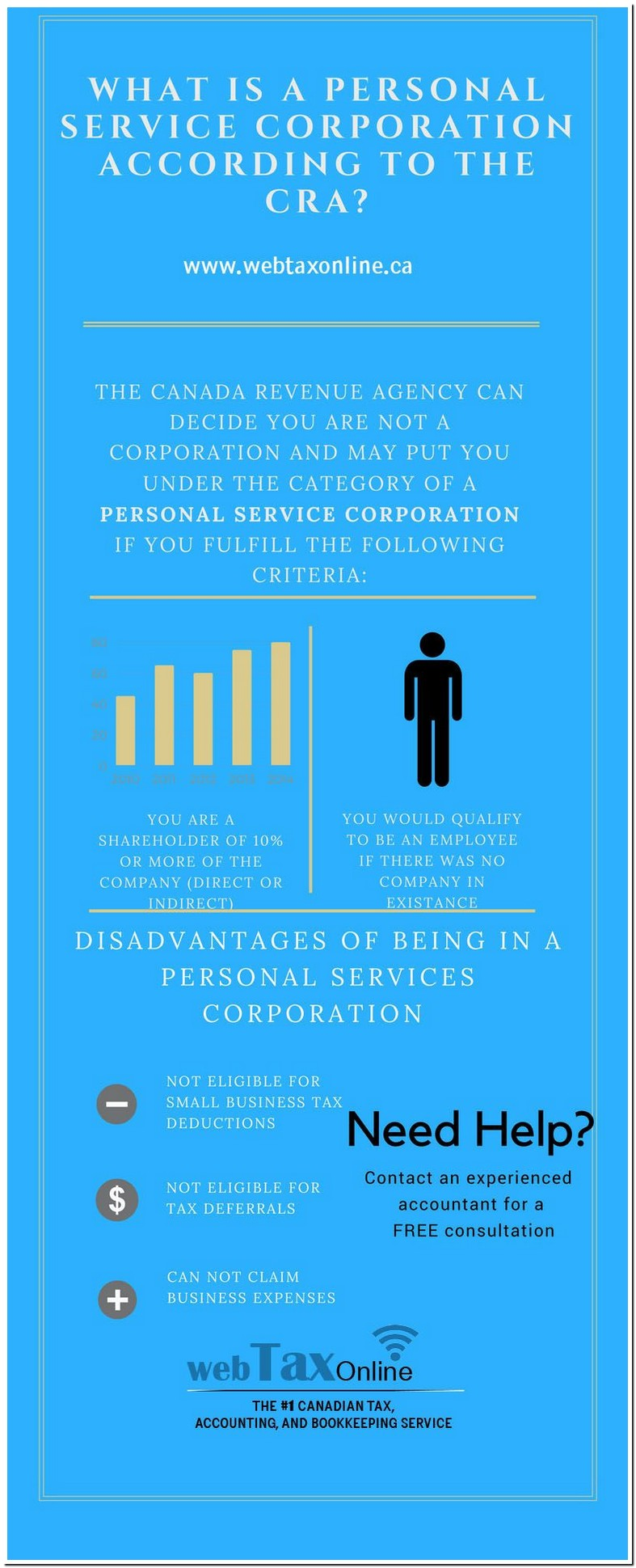 What Is A Personal Service Corporation Canada