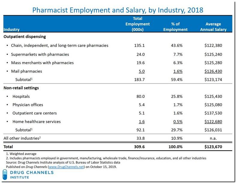 Workforce Walmart Pharmacist Schedule